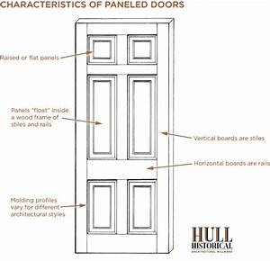 Know Your Doors  Paneled Doors