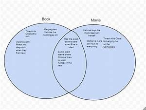 Book Venn Diagram