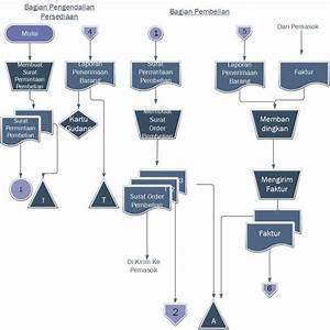 Esse Quam Videri  Diagram Alir Data Sistem  Dfd  Dan