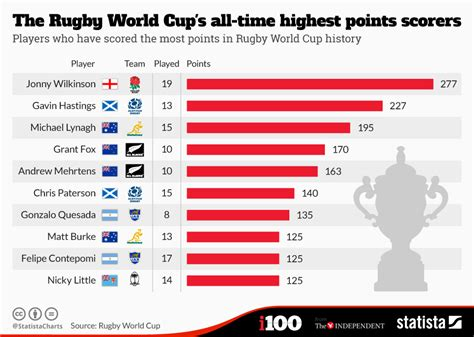 chart  rugby world cups  time highest points