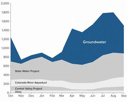 Groundwater Overdraft Water Energy Chart Costs Hidden
