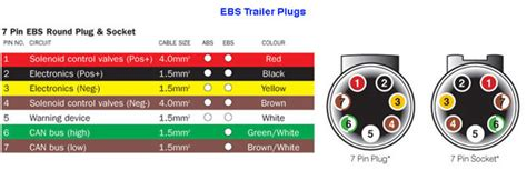 wiring diagram for abs plug the 12 volt shop plugs sockets