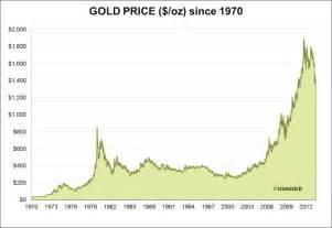 <b>gold price</b> chart