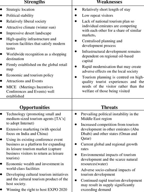 2 -SWOT analysis of tourism planning and development in ...