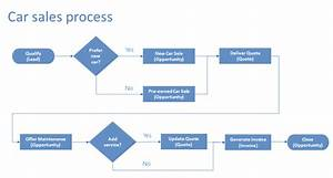 How To Choose The Best Business Process Management