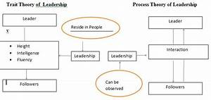 Study Of Leadership  Can Leaders Be Born Or Made   U2013 The