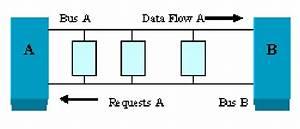 Distributed Queue Dual Bus Architecture