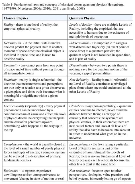featured article demystifying transdisciplinary ontology