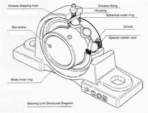 Journal Bearing Diagram : pillow block bearings information engineering360 ~ A.2002-acura-tl-radio.info Haus und Dekorationen