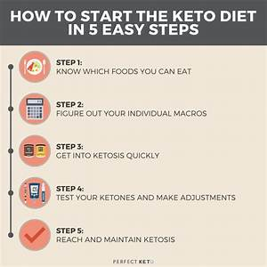 Keto For Beginners  5 Easy Steps To Get Started