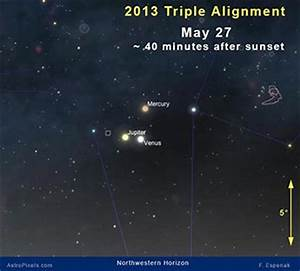 Windmill and Triple Planetary Alignment - 2