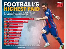Who are the top 10 highestpaid footballers in the world