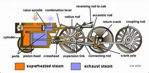 How The Steam Engine Of The Locomotive Works
