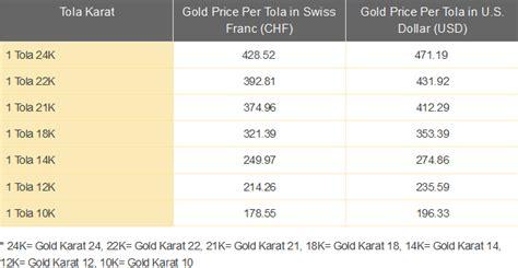 The Bullion Desk Pakistan by Today Gold Rate In Uk Mushtishti Tk