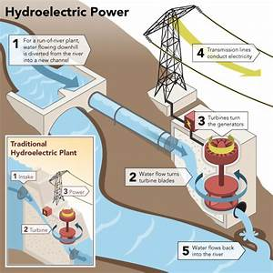 Hand 2 Hand Blog  Hydroelectric