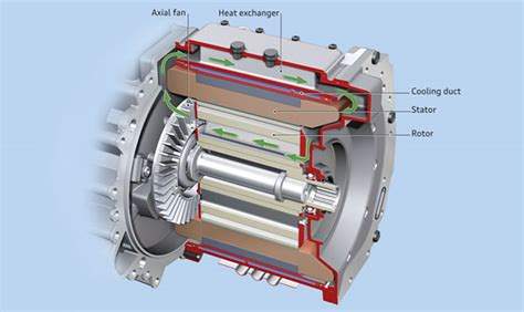 Automotive Electric Motor 170kw electric traction motor zytek automotive