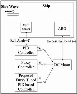 Arg Stabilizer Control Block Diagram With Various Control