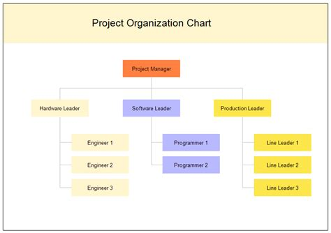 project management organization chart template project organization chart