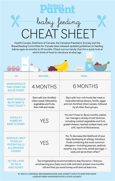 Baby Feeding Cheat Sheet Todays Parent