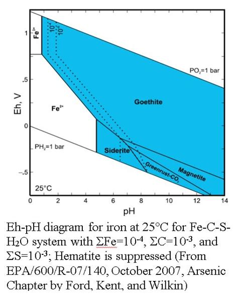 Ph Orp Diagram by Converting Field Orp Measurements Into Eh Eos Remediation