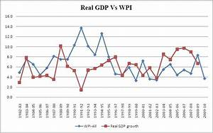 Urbanomics: Historical perspective on inflation and growth ...