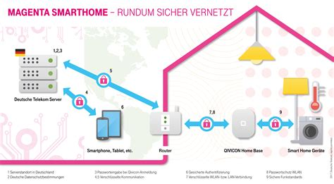 medienmappe smart home deutsche telekom