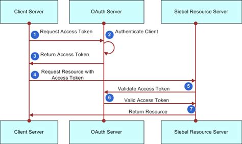 siebel innovation pack   configuring oauth