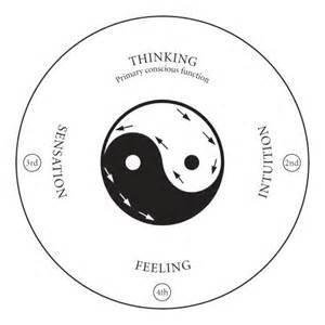 Carl Jung Shadow Archetype