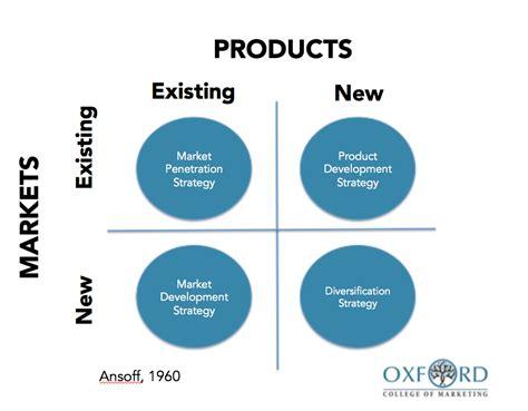 ansoff matrix  develop marketing strategy