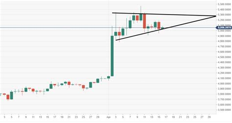 He put his manhood on the line. John McAfee says that the Bitcoin price staying below $1 ...