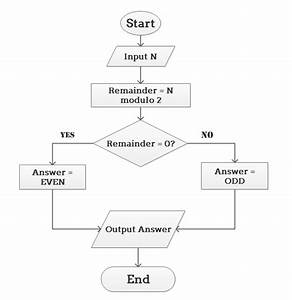 Examples For Algorithm Flowcharts