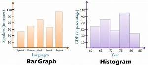 Difference Between Histogram And Bar Graph  With