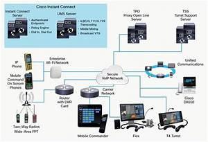 Cisco Ip Command Data Sheet