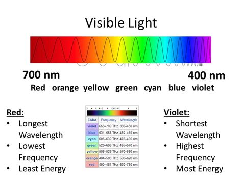 what color has the highest frequency light and optics ppt