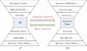 Protocol Stack Comparison Between Ip And Ndn