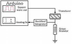measuring resonant frequency the easier way details With pic frequency counter block diagram