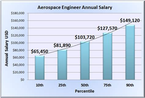 design engineer salary aerospace engineer salary wages in 50 u s states