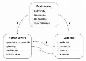 Main Components  Human Sphere  Land Use  Natural Resources