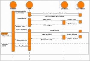 7  Best Sequence Diagram Tool Free Download