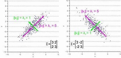 Covariance Matrix Eigenvalues Eigenvector Geometric Principal Does