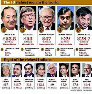 richest people in the world - Google Search | Leap Forward ...