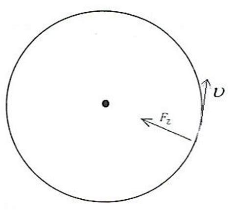 kreisbewegung und zentripetalkraft physik
