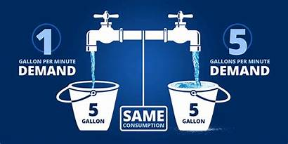 Water Demand Rates Consumption Bucket Residential Ku