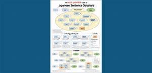 Basic Japanese Grammar Cheat Sheet  20 Japanese