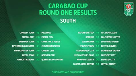 Carabao Cup: Five things you may have missed from Round ...