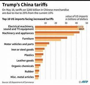 China warns it 'won't capitulate' as US trade talks loom