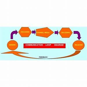 Free Sample Of A Communication Loop Diagram
