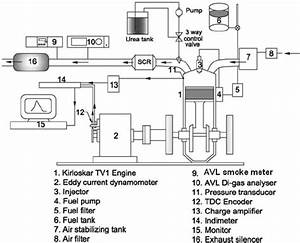Schematic Diagram Of The Engine Test Setup