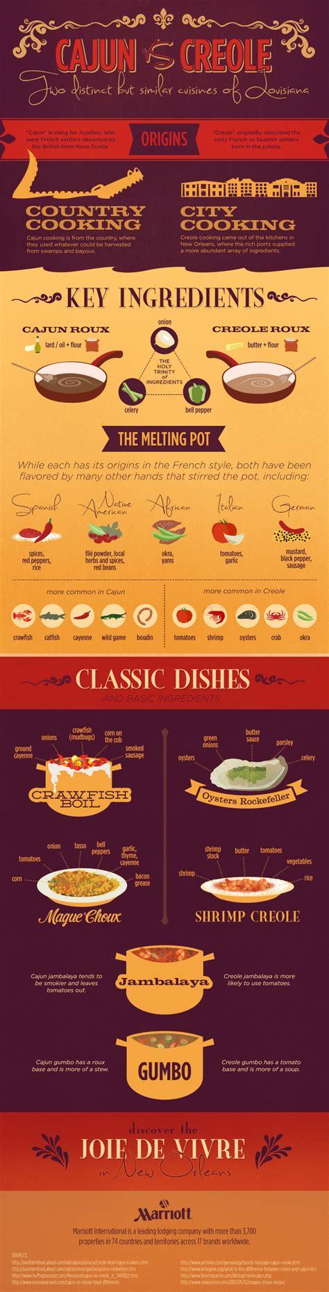 cuisine cajun cuisines of louisiana infographics graphs