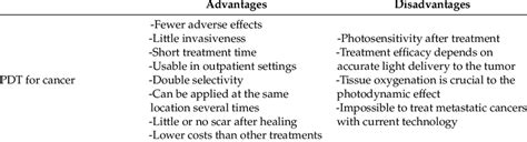 Advantages and disadvantages of Photodynamic Therapy